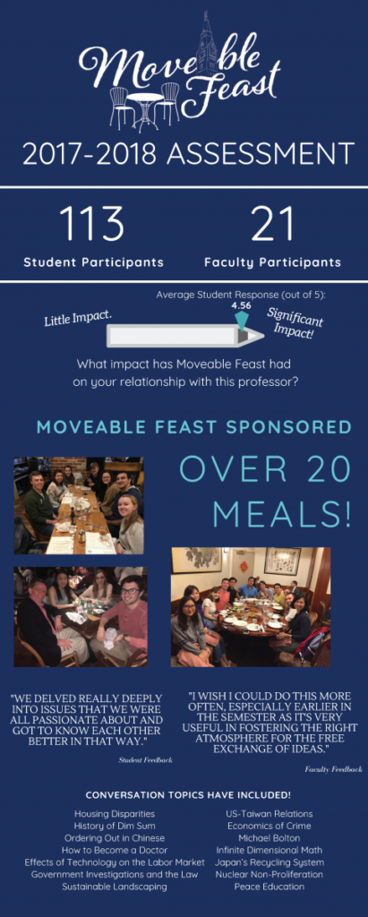 Moveable Feast stats for 2017-2018